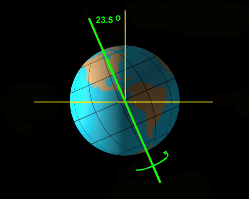 Amateur astronomy axis shift tilt