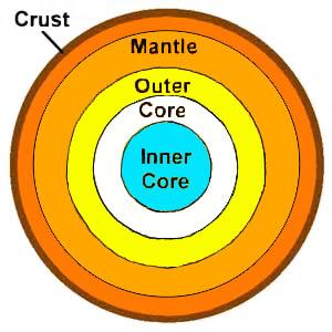 E clr earth core