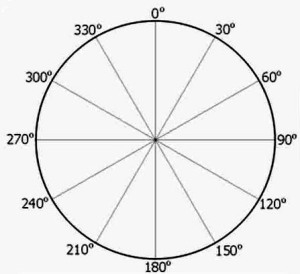 E circle360